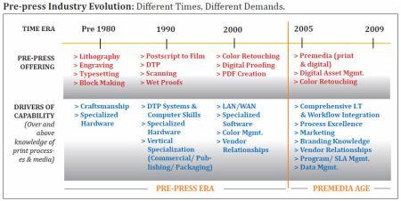 Pre-press Evolution