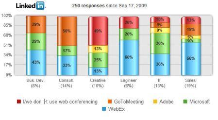 Linkedin Conference Poll